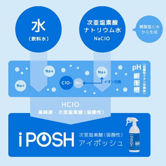 iPOSH